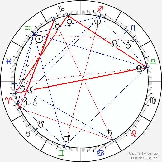 Chen Kun wikipedie wiki 2018, 2019 horoskop
