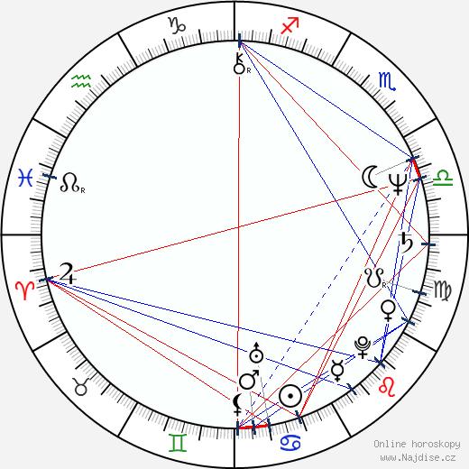 Cheryl Ladd wikipedie wiki 2020, 2021 horoskop