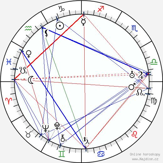 Chester Conklin wikipedie wiki 2019, 2020 horoskop