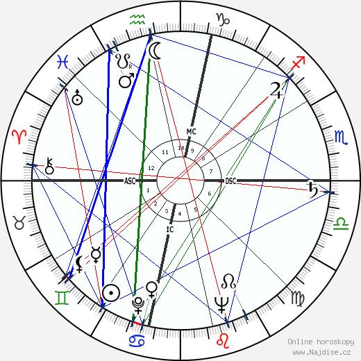 Chet Atkins wikipedie wiki 2019, 2020 horoskop