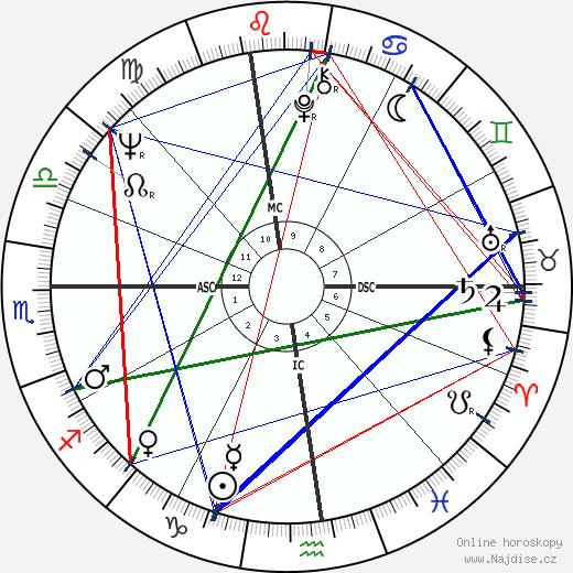 Chet Jastremski wikipedie wiki 2017, 2018 horoskop