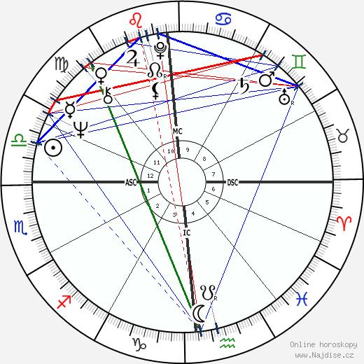 Chevy Chase wikipedie wiki 2020, 2021 horoskop