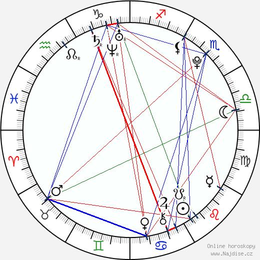 Cheyenne Kimball wikipedie wiki 2018, 2019 horoskop