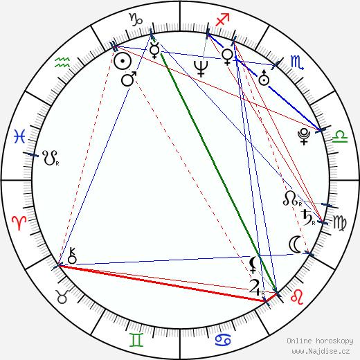 Chiara Grilli wikipedie wiki 2018, 2019 horoskop