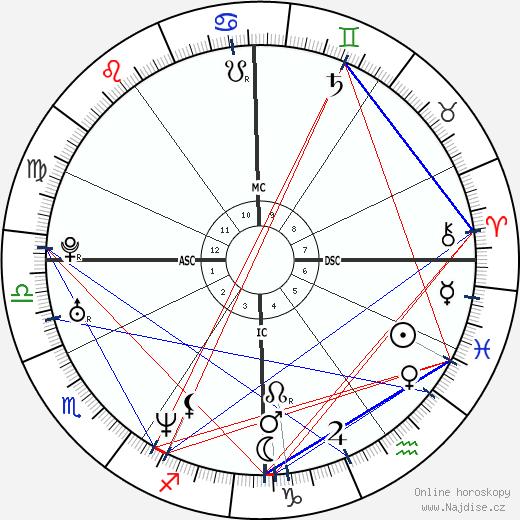Chiara Iezzi wikipedie wiki 2017, 2018 horoskop