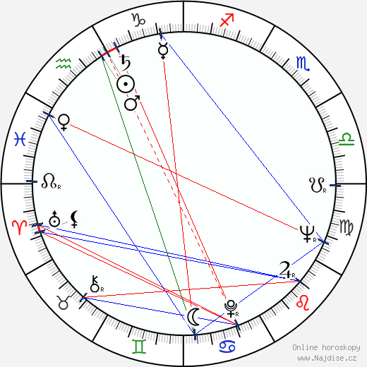 Chica Xavier wikipedie wiki 2019, 2020 horoskop