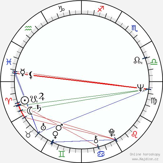 Chicho Sánchez Ferlosio wikipedie wiki 2017, 2018 horoskop