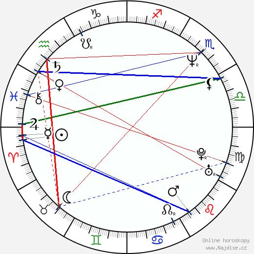 Chieko Honda wikipedie wiki 2019, 2020 horoskop