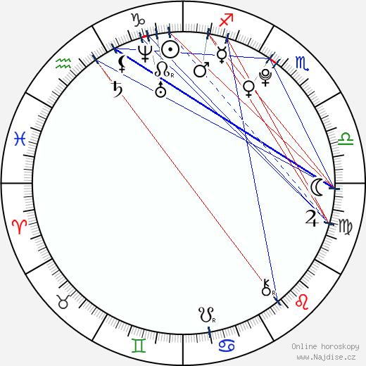 Chloe Bridges wikipedie wiki 2018, 2019 horoskop