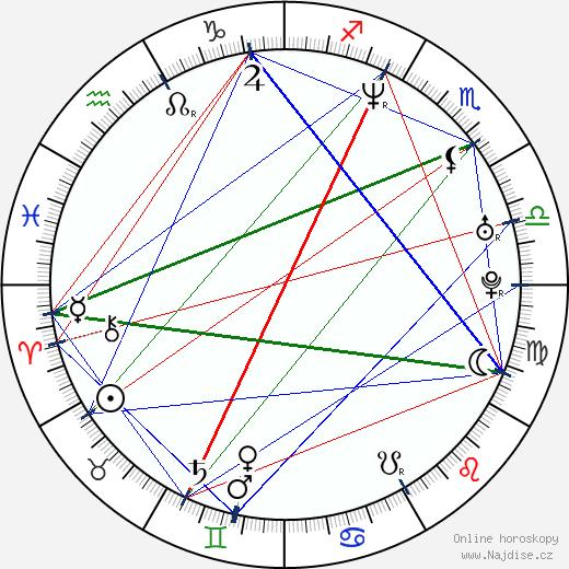 Choky Ice wikipedie wiki 2018, 2019 horoskop