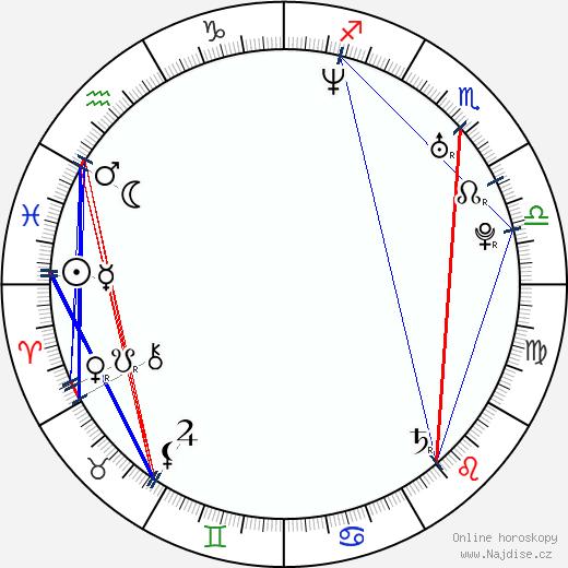 Chris Bacon wikipedie wiki 2018, 2019 horoskop