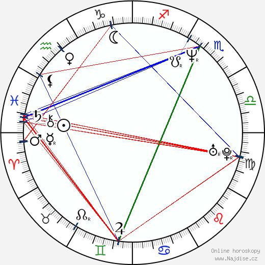 Chris Bruno wikipedie wiki 2019, 2020 horoskop