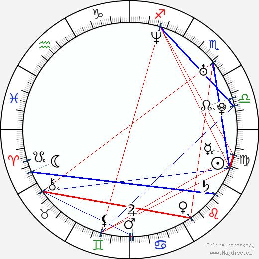 Chris Cain wikipedie wiki 2018, 2019 horoskop