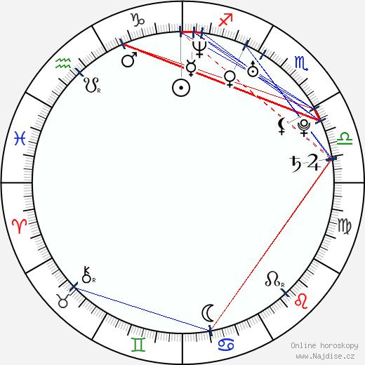Chris Carmack wikipedie wiki 2017, 2018 horoskop