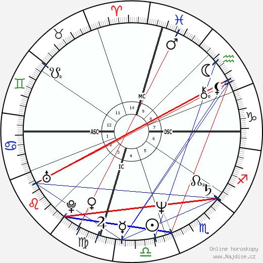 Chris Carter wikipedie wiki 2018, 2019 horoskop