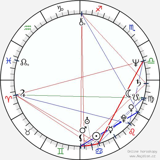 Chris Cooper wikipedie wiki 2019, 2020 horoskop