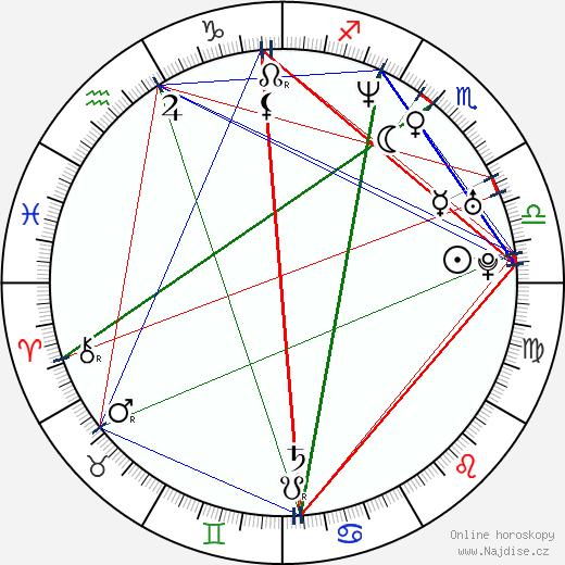 Chris Cottam wikipedie wiki 2019, 2020 horoskop