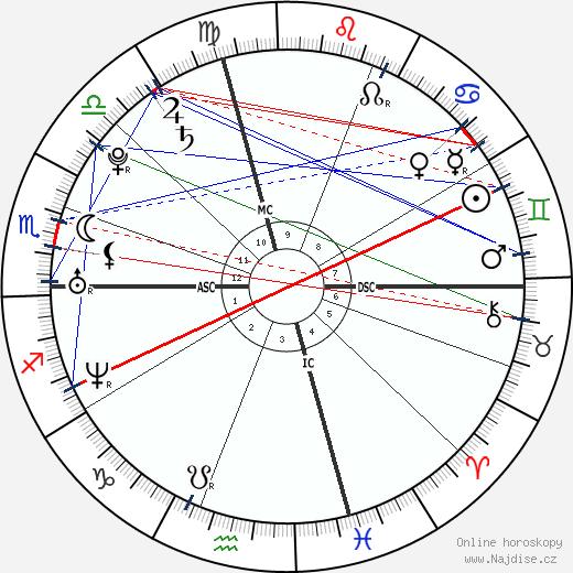 Chris Evans wikipedie wiki 2018, 2019 horoskop