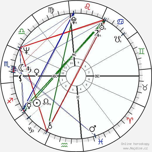 Chris Evert wikipedie wiki 2019, 2020 horoskop