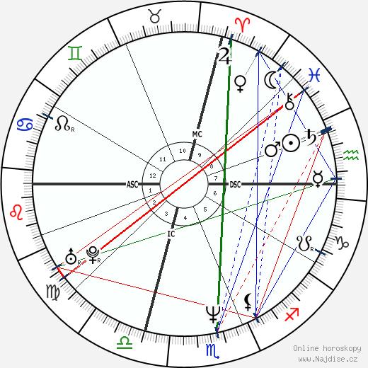 Chris Farley wikipedie wiki 2018, 2019 horoskop