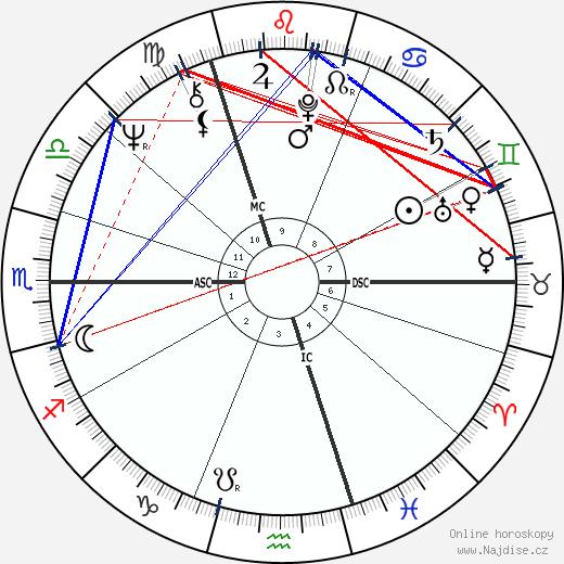 Chris Finnegan wikipedie wiki 2017, 2018 horoskop