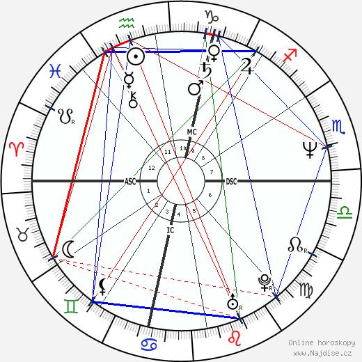 Chris Gabrieli wikipedie wiki 2018, 2019 horoskop