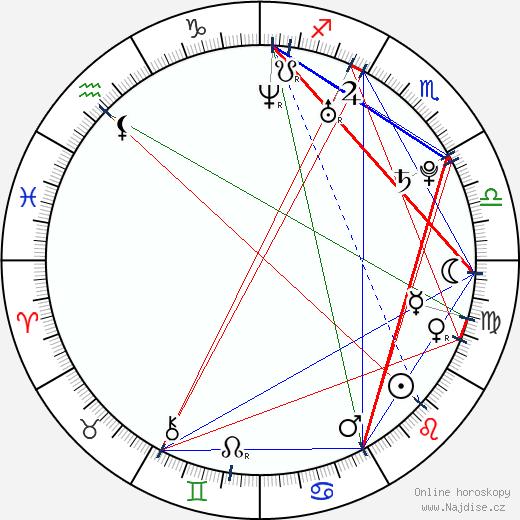 Chris Hemsworth wikipedie wiki 2018, 2019 horoskop