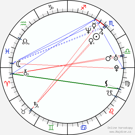 Chris Jericho wikipedie wiki 2019, 2020 horoskop