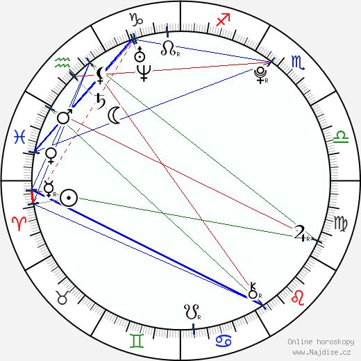 Chris Massoglia wikipedie wiki 2018, 2019 horoskop