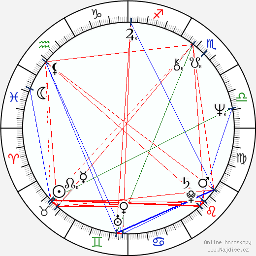 Chris Mulkey wikipedie wiki 2019, 2020 horoskop