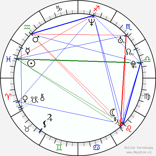 Chris Muto wikipedie wiki 2018, 2019 horoskop