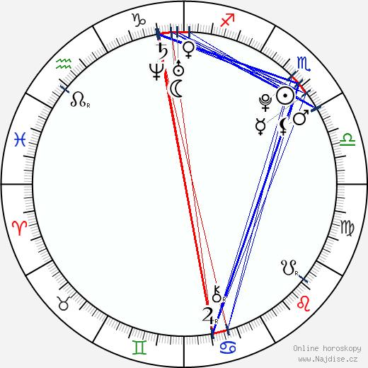 Chris P. wikipedie wiki 2019, 2020 horoskop
