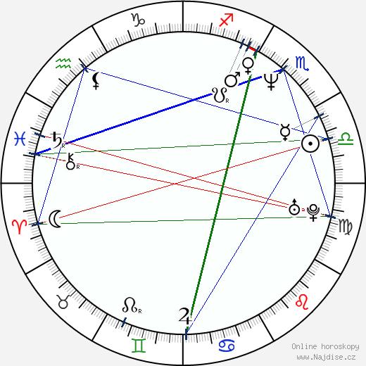 Chris Penn wikipedie wiki 2020, 2021 horoskop