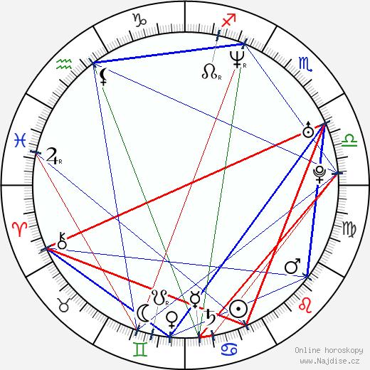 Chris Pontius wikipedie wiki 2019, 2020 horoskop