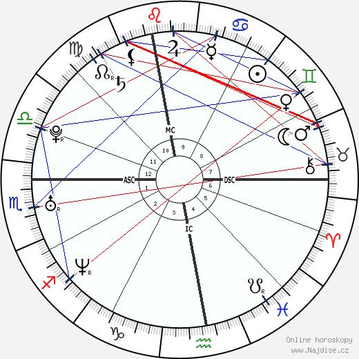 Chris Pratt wikipedie wiki 2020, 2021 horoskop
