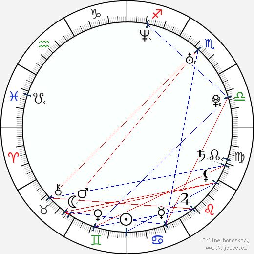 Chris Pratt wikipedie wiki 2017, 2018 horoskop