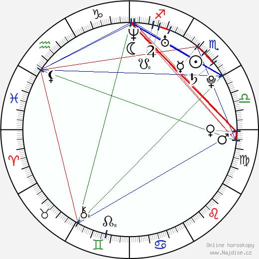 Chris Rankin wikipedie wiki 2020, 2021 horoskop