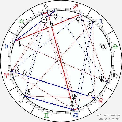 Chris Wiggins wikipedie wiki 2019, 2020 horoskop