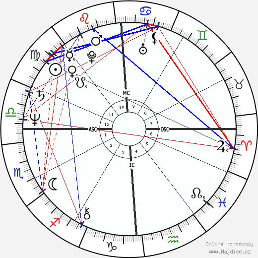 Chrissie Hynde wikipedie wiki 2020, 2021 horoskop