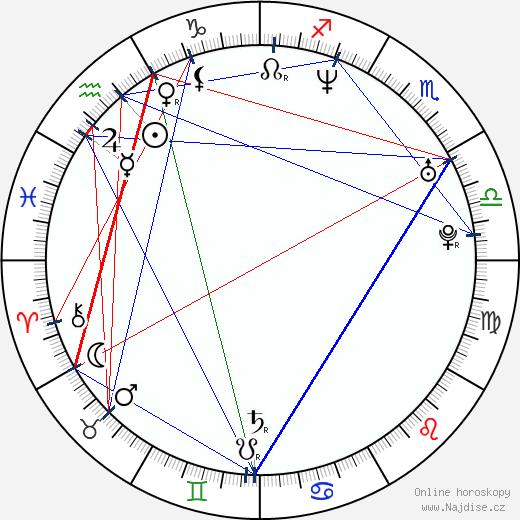 Christian Bale wikipedie wiki 2017, 2018 horoskop