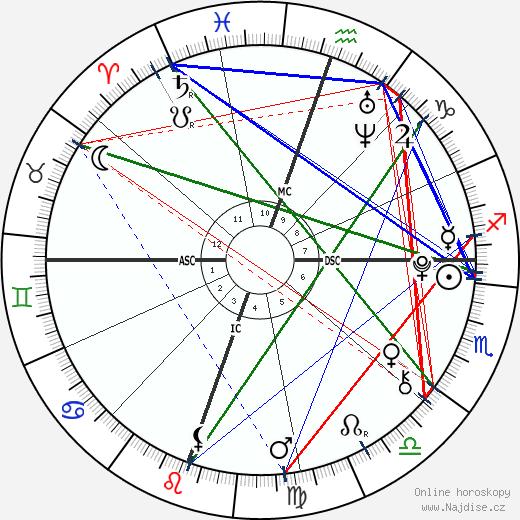 Christian Beadles wikipedie wiki 2017, 2018 horoskop