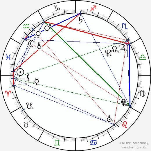 Christian Clemenson wikipedie wiki 2018, 2019 horoskop