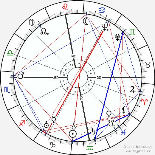 Christian Dior wikipedie wiki 2019, 2020 horoskop