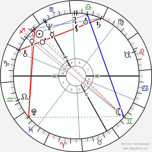 Christian Doppler wikipedie wiki 2019, 2020 horoskop