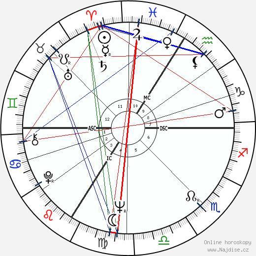Christian Jaccard wikipedie wiki 2017, 2018 horoskop