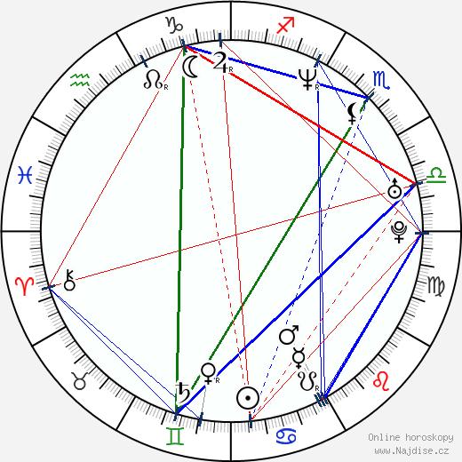 Christian Kane wikipedie wiki 2018, 2019 horoskop