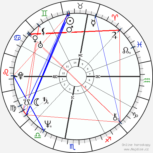 Christian Lacroix wikipedie wiki 2019, 2020 horoskop
