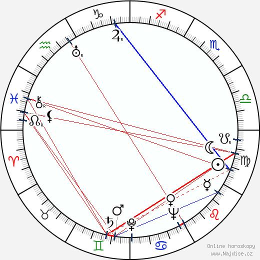 Christian Nyby wikipedie wiki 2019, 2020 horoskop