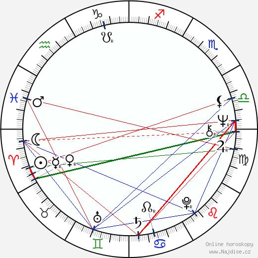 Christian Quadflieg wikipedie wiki 2018, 2019 horoskop