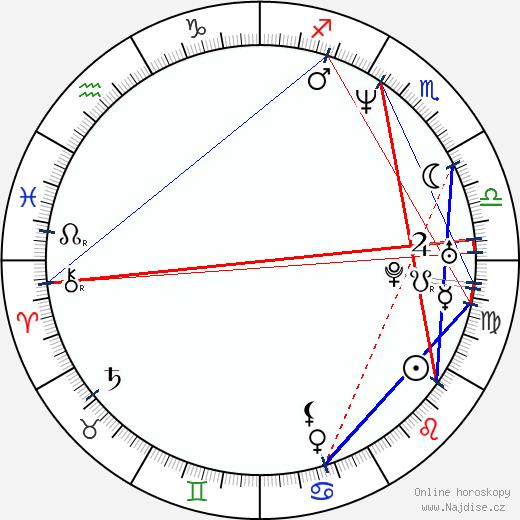Christian Slater wikipedie wiki 2019, 2020 horoskop